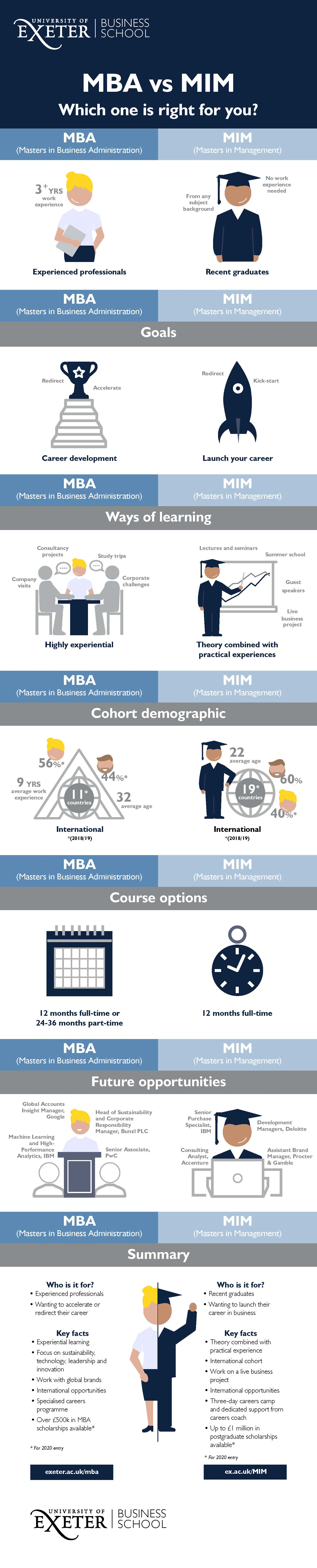 MBA v MIM Infographic FINAL