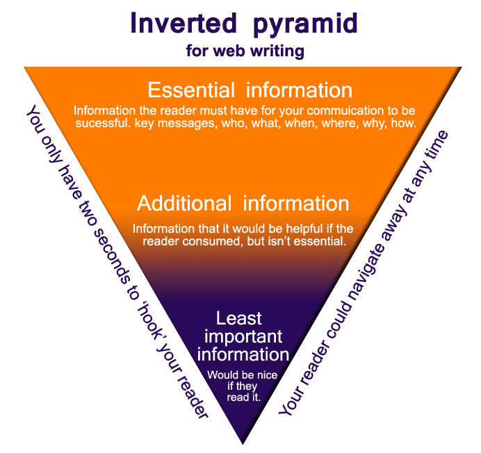 writing a news article inverted pyramid
